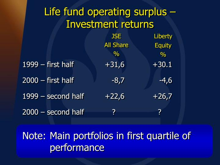 Note:	Main portfolios in first quartile of performance