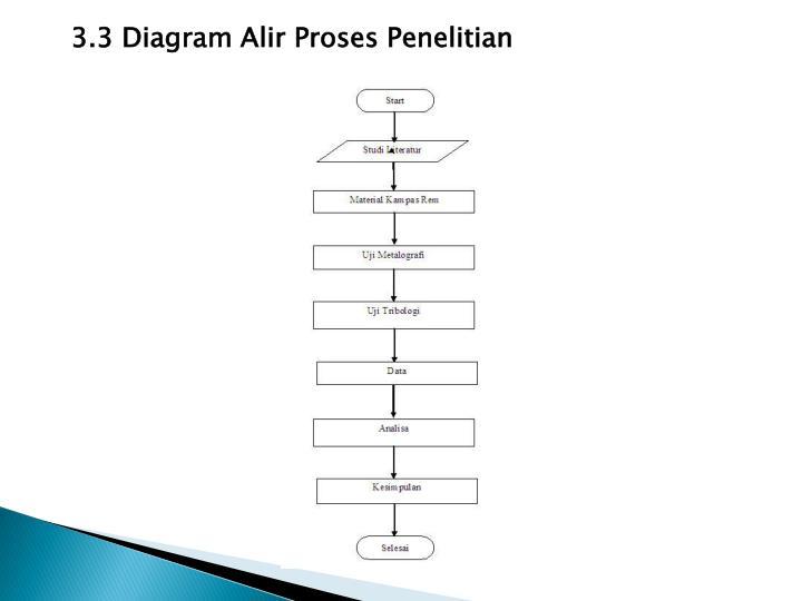 Ppt nama parwadi nugroho npm 20405846 jurusan teknik mesin 33 diagram alir proses penelitian ccuart Images