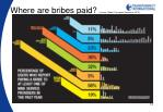 where are bribes paid source global corruption barometer 2010