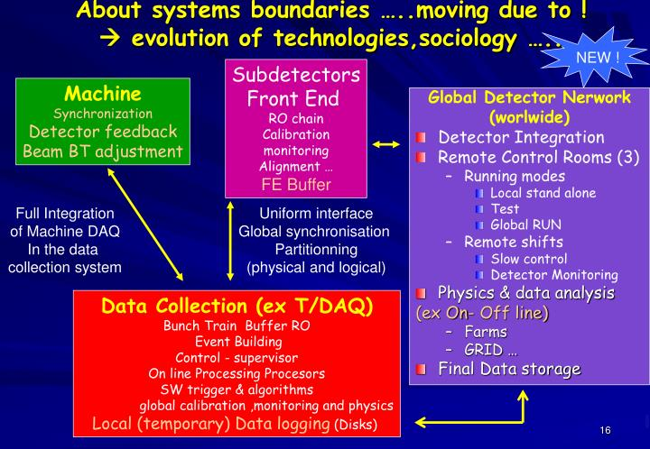 About systems boundaries …..moving due to !