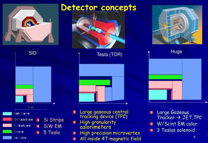 Detector concepts