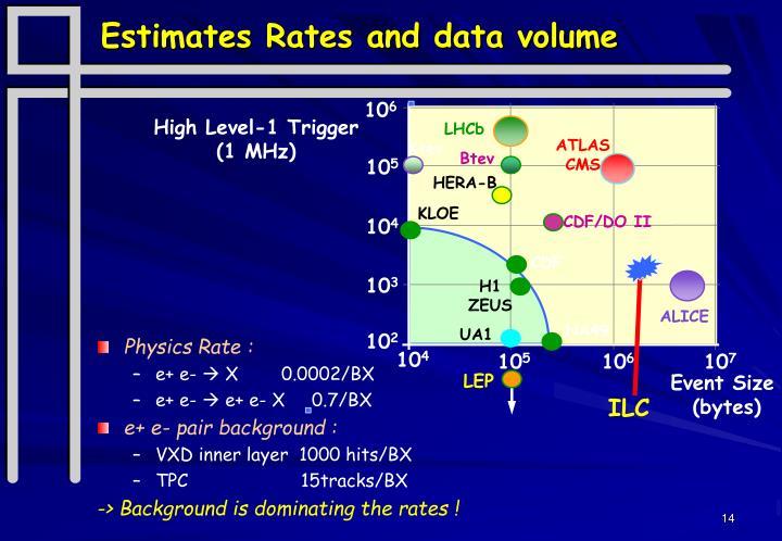 Estimates Rates and data volume