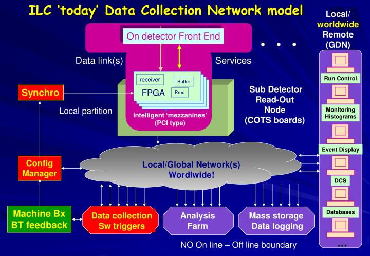 ILC 'today' Data Collection Network model