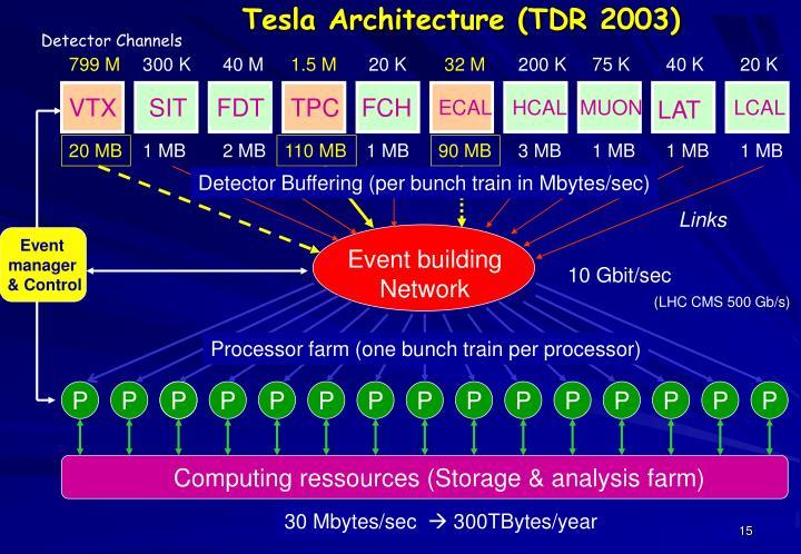 Tesla Architecture (TDR 2003)