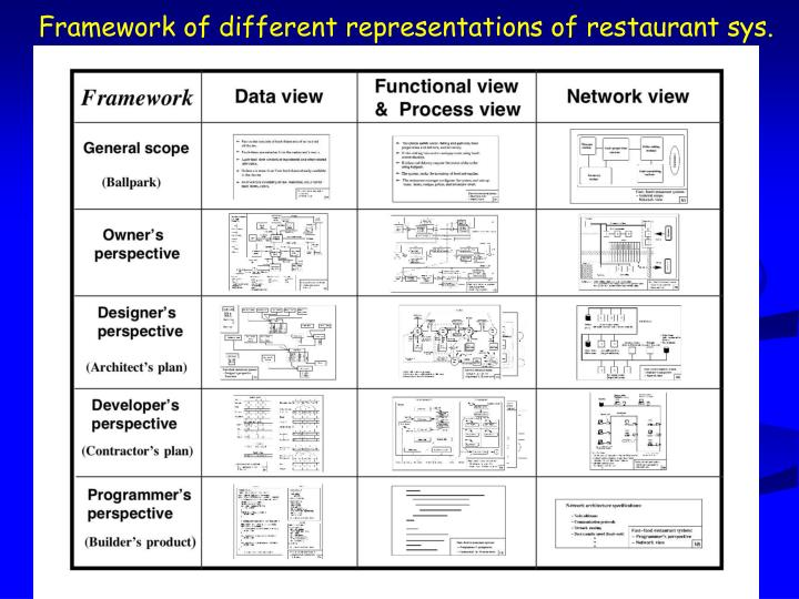 Framework of different representations of restaurant sys.