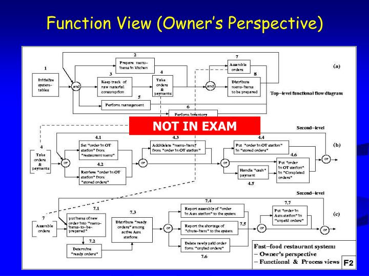 Function View (Owner's Perspective)