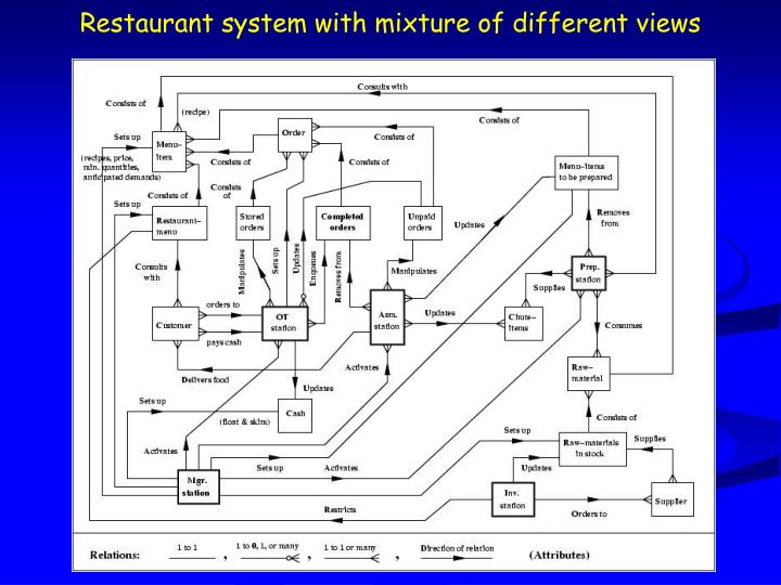 Restaurant system with mixture of different views