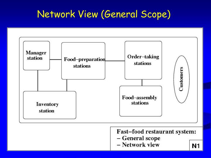 Network View (General Scope)