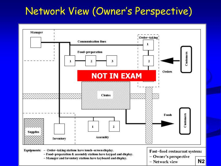 Network View (Owner's Perspective)