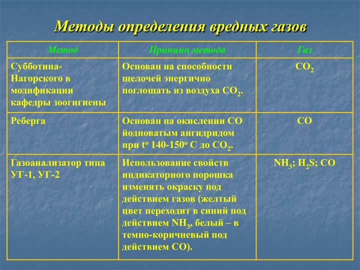 Методы определения вредных газов