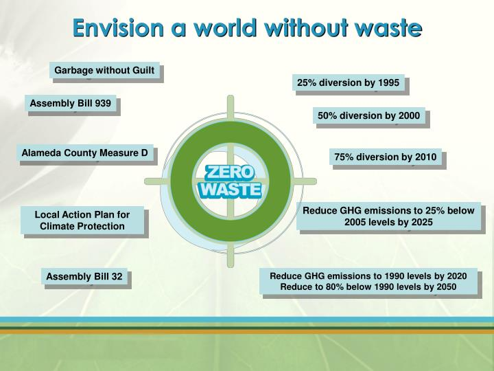 Envision a world without waste
