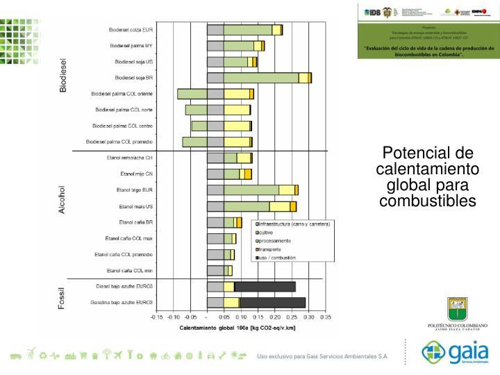 Potencial de calentamiento global para combustibles