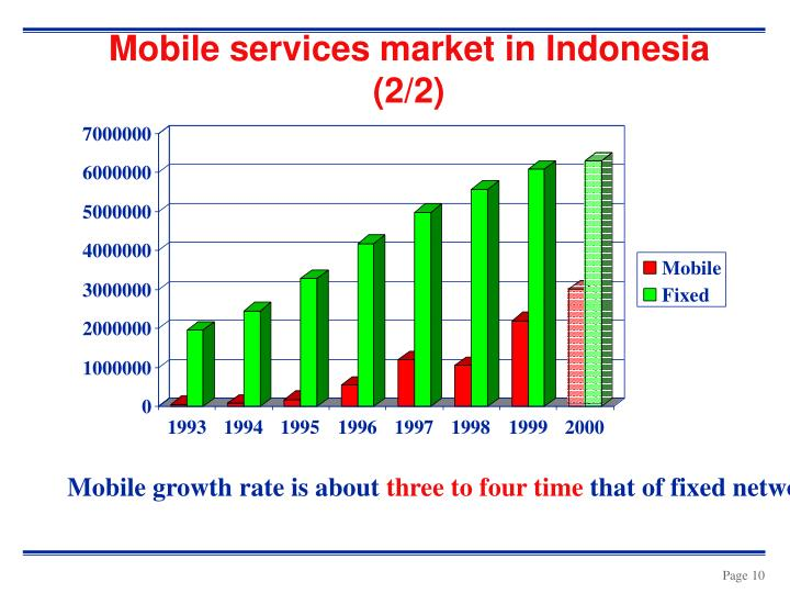 Mobile services market in Indonesia  (2/2)