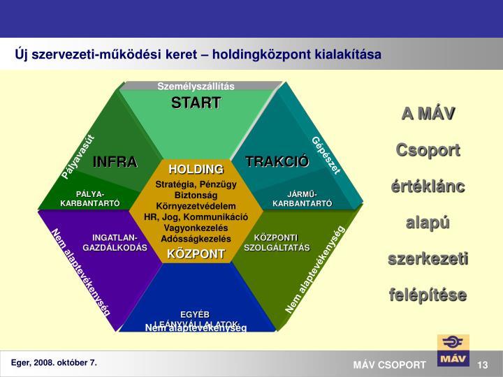 Új szervezeti-működési keret – holdingközpont kialakítása