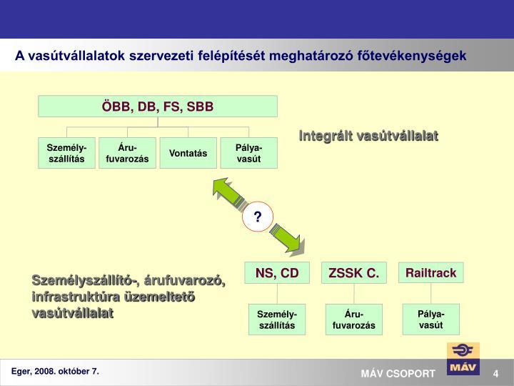 A vasútvállalatok szervezeti felépítését meghatározó főtevékenységek