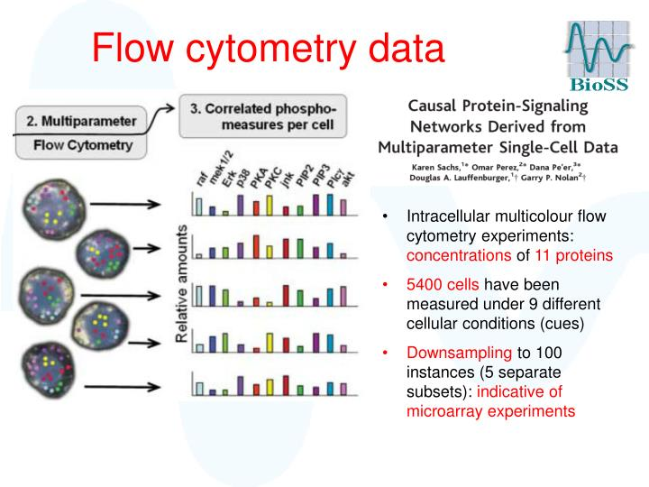 Flow cytometry data