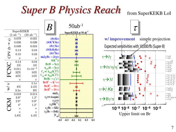 Super B Physics Reach