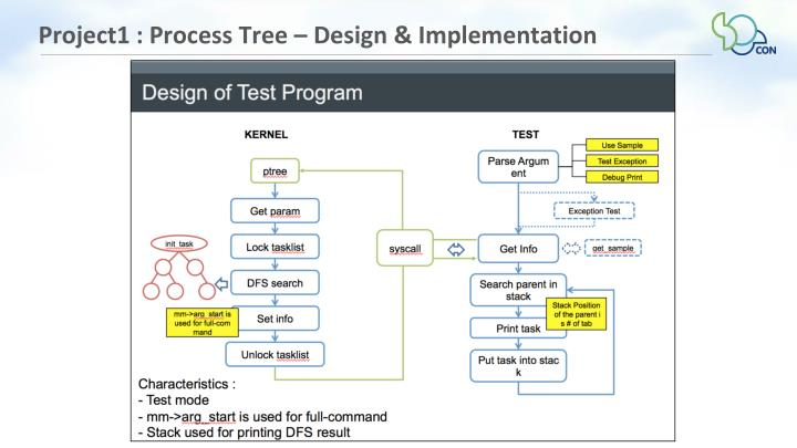Project1 : Process Tree – Design & Implementation