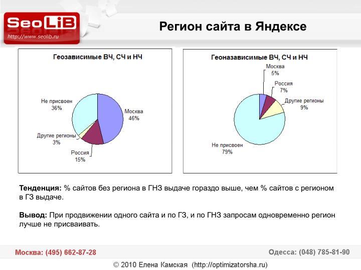 Регион сайта в Яндексе