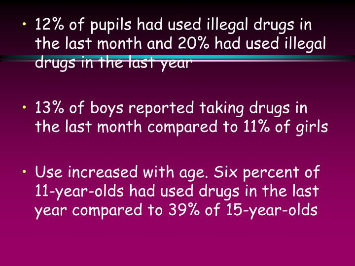 12% of pupils had used illegal drugs in the last month and 20% had used illegal drugs in the last year