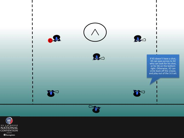 If X5 doesn't have a shot, X5 can pass across to X4 who can look for his shot, or for X6 on the bottom right. Otherwise, X2 can circle back off the crease, and play out of the 3-3 set.