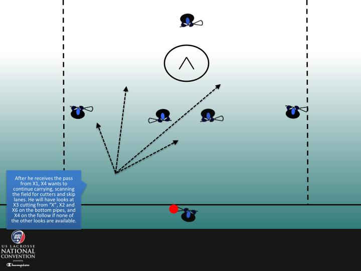"""After he receives the pass from X1, X4 wants to continue carrying, scanning the field for cutters and skip lanes. He will have looks at X3 cutting from """"X"""", X2 and X6 on the bottom pipes, and X4 on the follow if none of the other looks are available."""