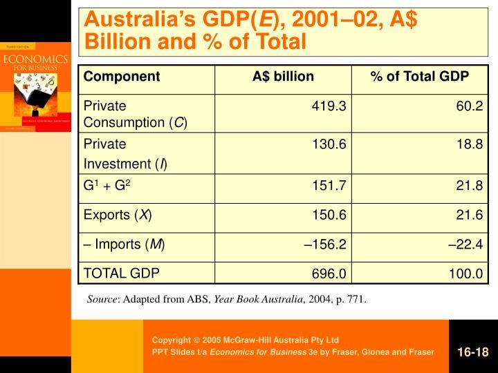 Australia's GDP(
