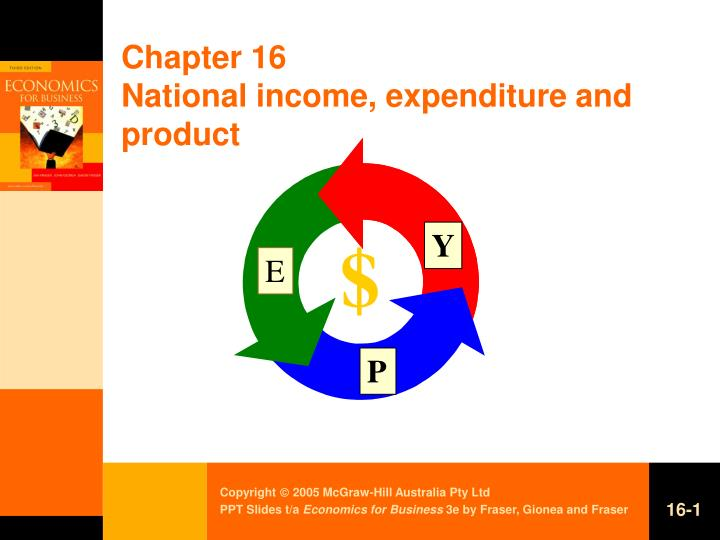 Chapter 16 national income expenditure and product