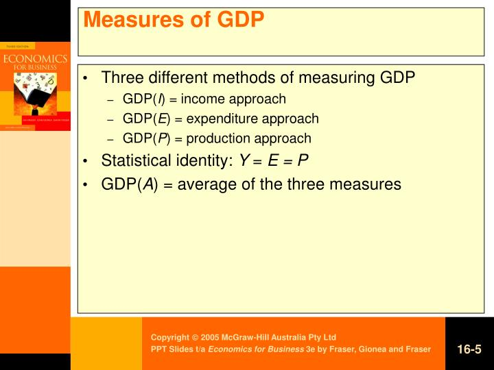 Measures of GDP