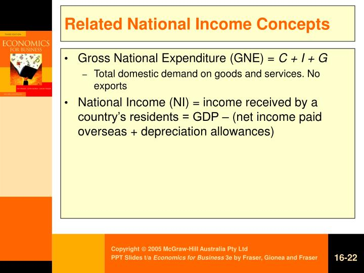 Related National Income Concepts