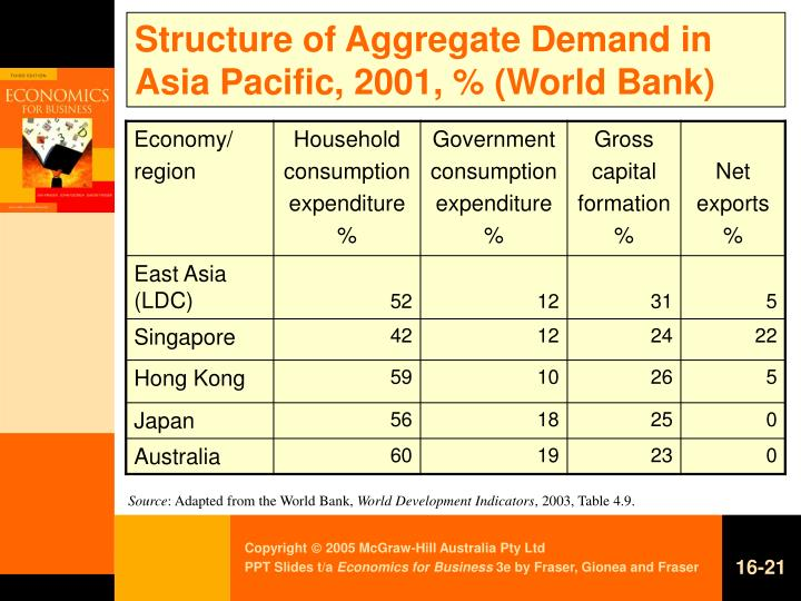 Structure of Aggregate Demand in