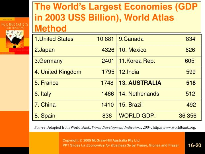 The World's Largest Economies (GDP in 2003 US$ Billion), World Atlas Method