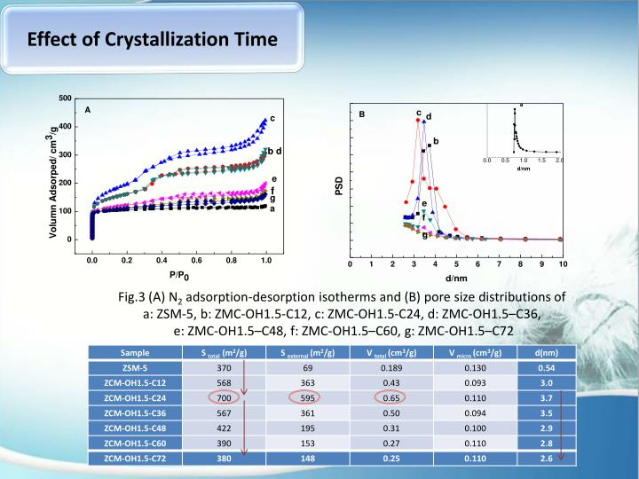 Effect of Crystallization Time