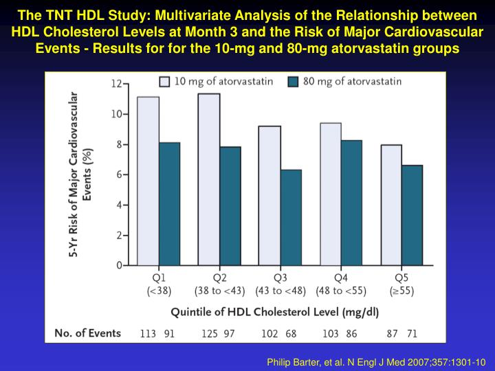 The TNT HDL Study: Multivariate Analysis of the Relationship between HDL Cholesterol Levels at Month...