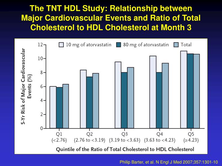The TNT HDL Study: Relationship between