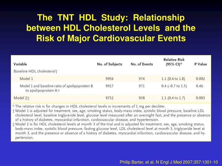 The  TNT  HDL  Study:  Relationship
