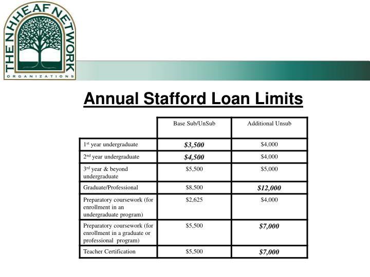 Annual Stafford Loan Limits