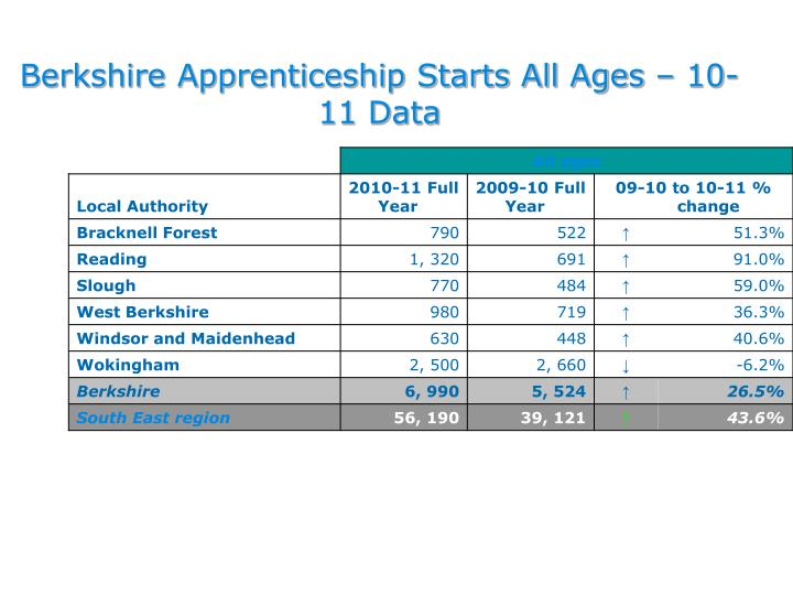 Berkshire Apprenticeship Starts All Ages – 10-11 Data
