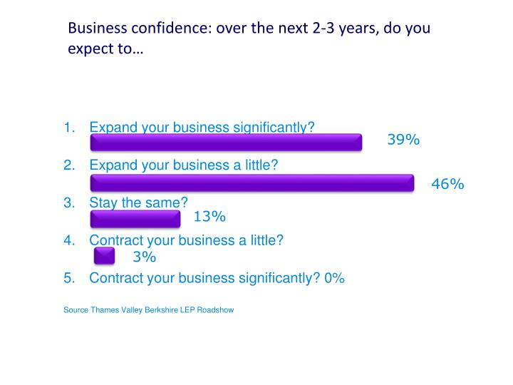Business confidence: over the next 2-3 years, do you expect to…
