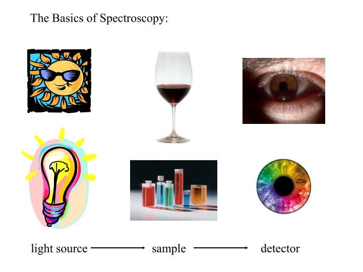 The Basics of Spectroscopy: