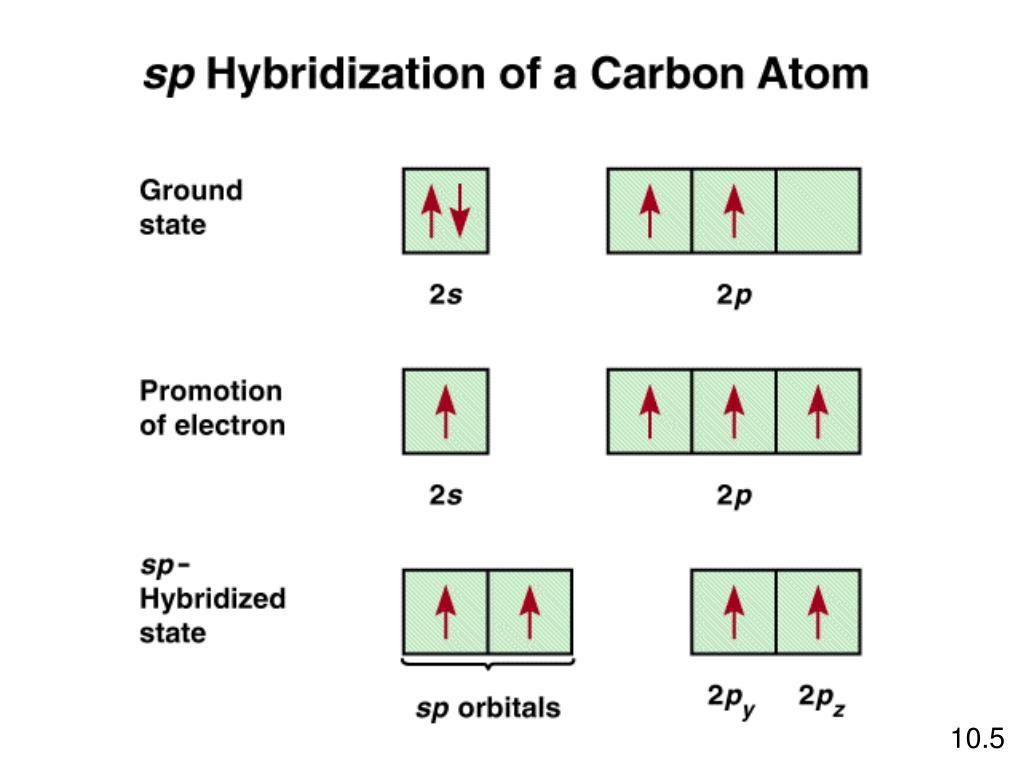 PPT - Ikatan Kimia II: Geometri Molekular dan Hibridasasi ...