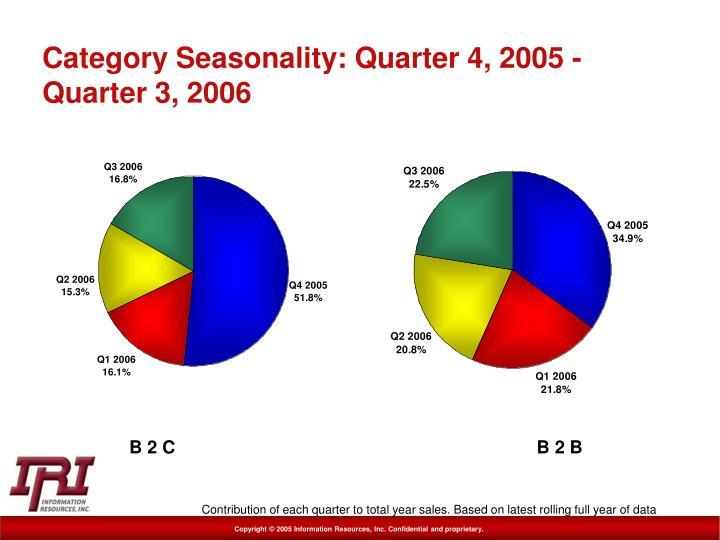 Category Seasonality: Quarter 4, 2005 - Quarter 3, 2006