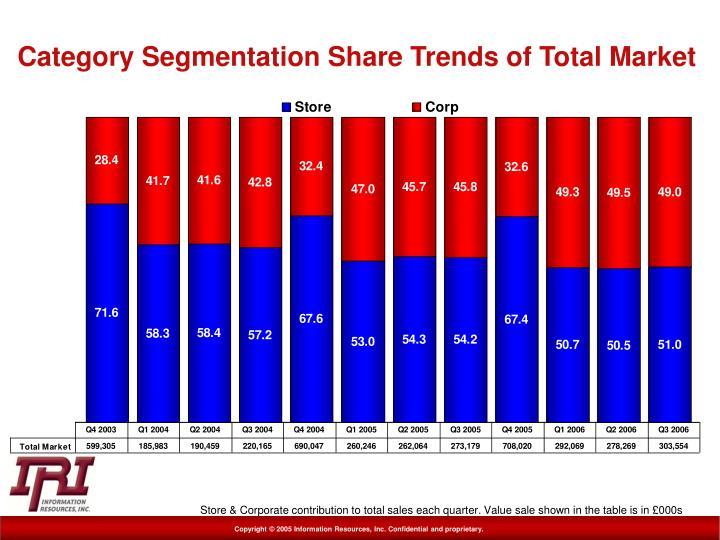 Category Segmentation Share Trends of Total Market