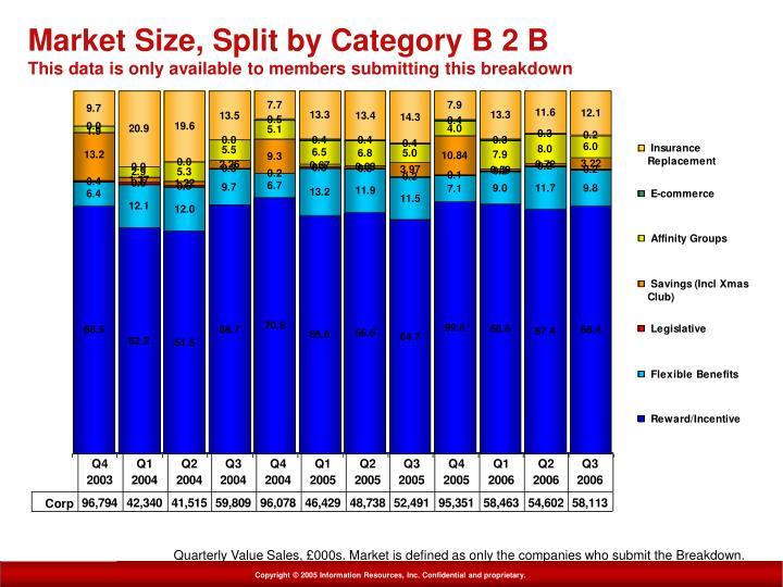 Market Size, Split by Category B 2 B