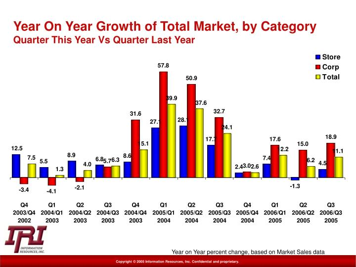 Year On Year Growth of Total Market, by Category