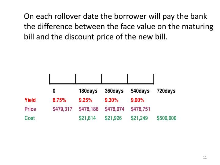 On each rollover date the borrower will pay the bank