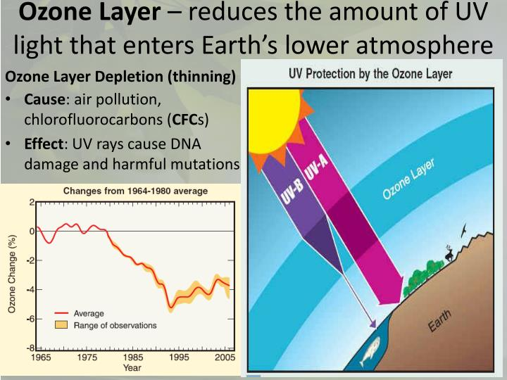 human race contribution to depleting the ozone layer Stratospheric ozone depletion has been a major environmental issue of the last two decades--first as an interesting hypothesis following publication of the seminal paper by molina and rowland (1974), and then as a matter of urgency and intergovernmental action following the discovery of the ozone 'hole' in the antarctic stratosphere in 1984.