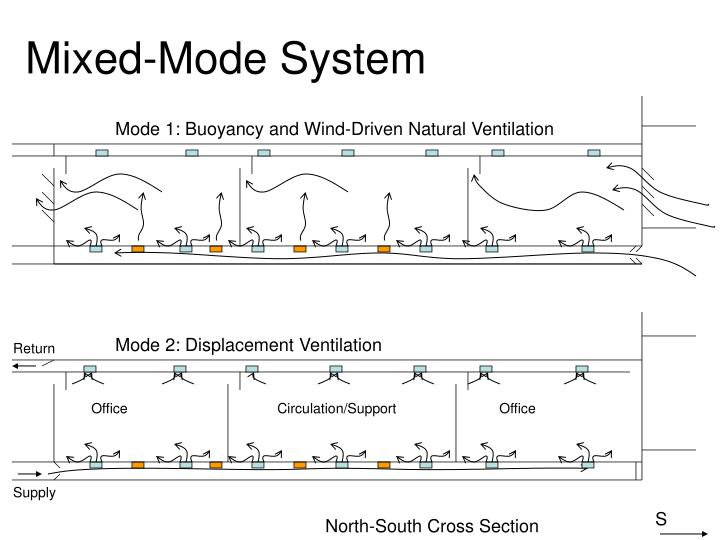 Mixed-Mode System