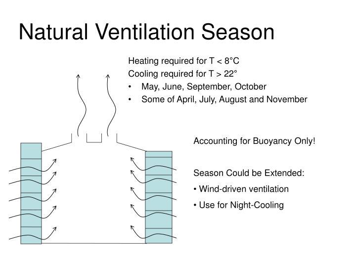 Natural Ventilation Season