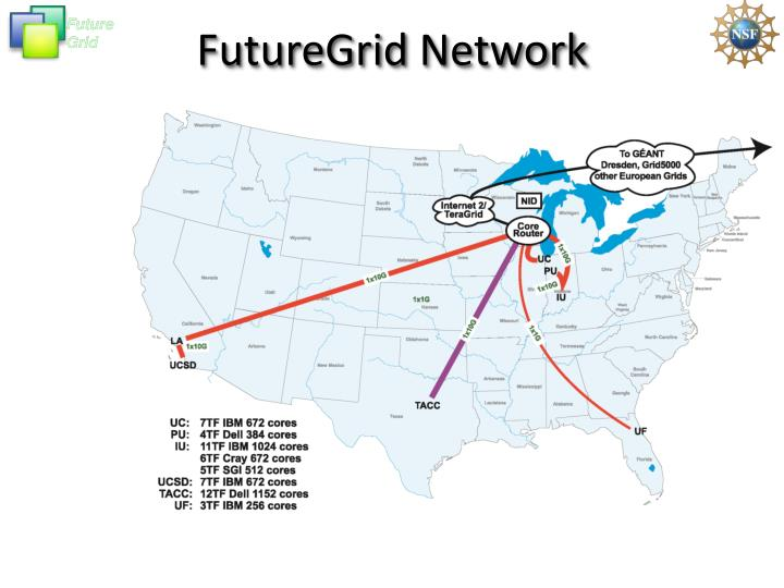 Futuregrid network